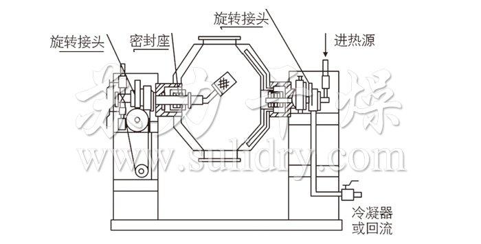 Cadmium sulfate vacuum rotary dryer